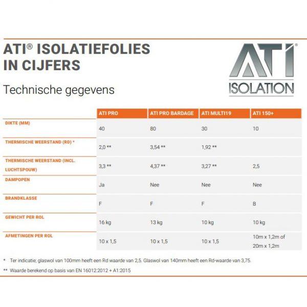 ATI Technische gegevens